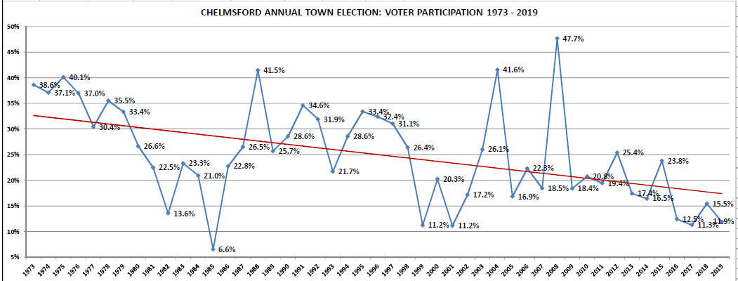 Local_Election_Voter_History_1973-2019